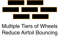 Multiple Tiers of Wheels Reduce Airfoil Bouncing