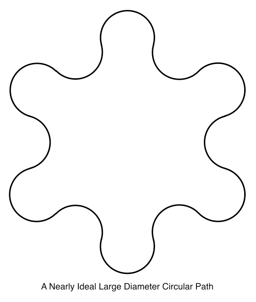 A Nearly Ideal Large Diameter Circular Path