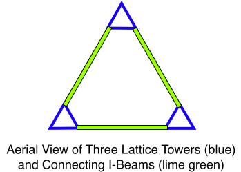 Lattice Towers and Connecting I-Beams