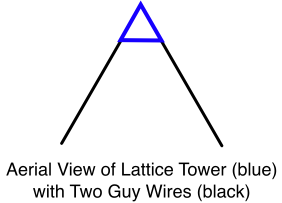 Lattice Tower with Two Guy Wires