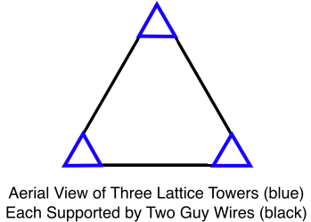 Three Lattice Towers Each Supported by Two Guy Wires