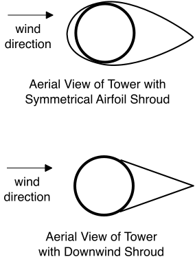 airfoil-tower