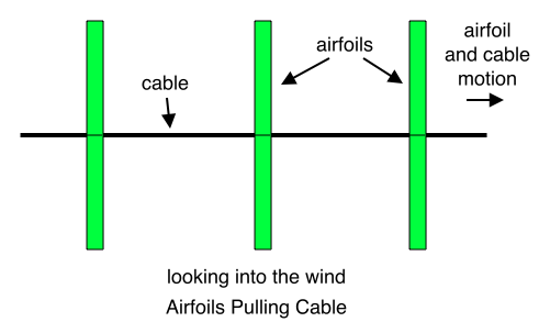 Airfoils Pulling Cable