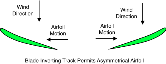 Blade Inverting Track Permits Asymmetrical Airfoil