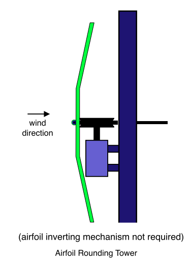 Cable Driving Darrieus, Airfoil Rounding Tower