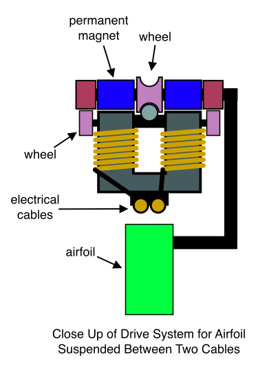 Close Up of Drive System for Airfoil Suspended Between Two Cables
