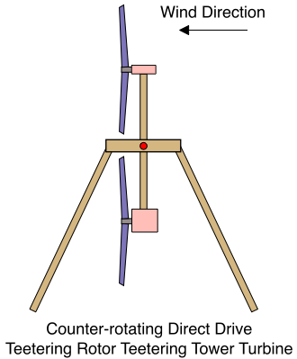 counter-rotating-direct-drive-teetering-rotor-teetering-tower-turbine