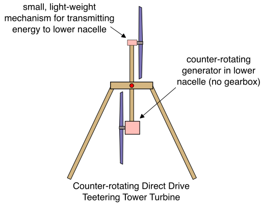 counter-rotating-direct-drive-teetering-tower-turbine