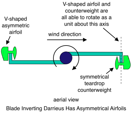 Blade Inverting Darrieus Has Asymmetrical Airfoils