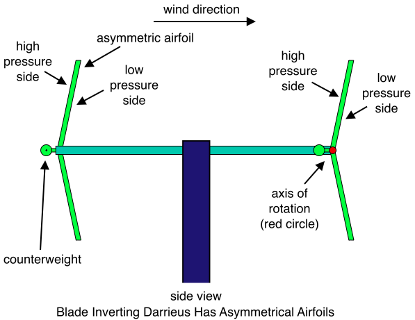 Darrieus with Constant Non-Zero Pitch Inverting Asymmetric Airfoil (Side View)