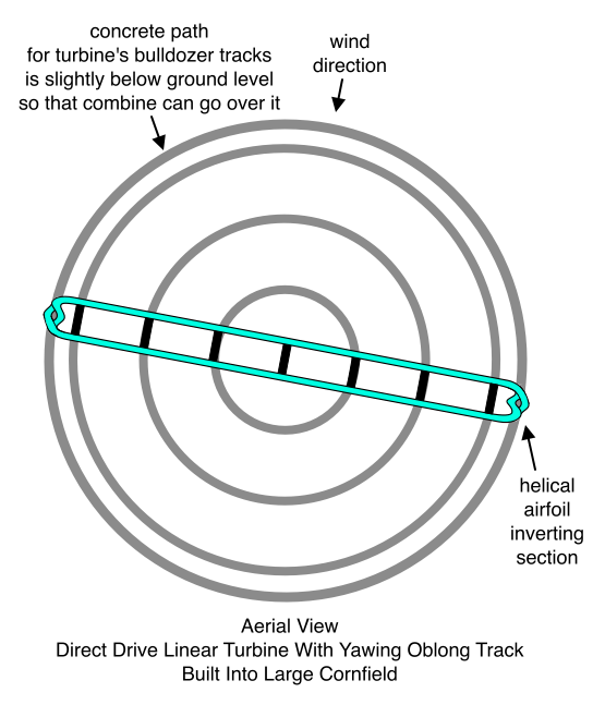 Direct Drive Linear Turbine With Yawing Oblong Track, Aerial View