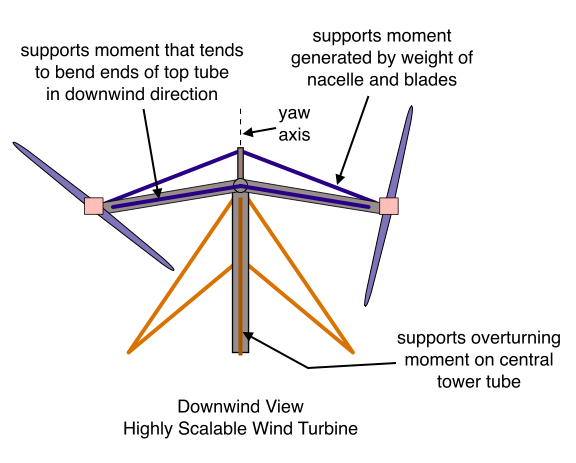Downwind View, Highly Scalable Wind Turbine