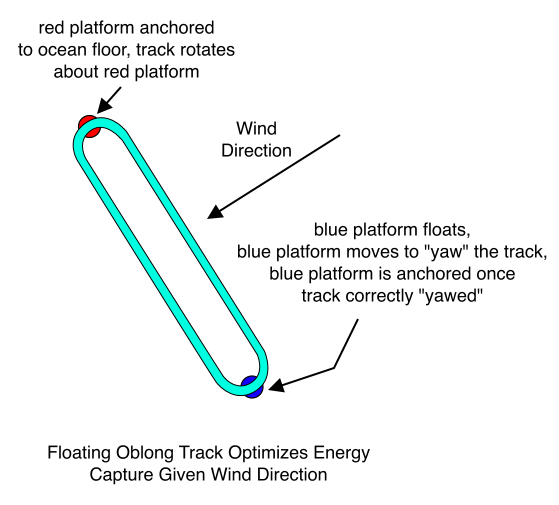 Floating Oblong Track Optimizes Energy Capture Given Wind Direction
