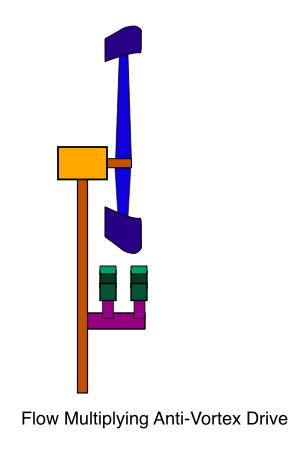 Flow Multiplying Anti-Vortex Drive