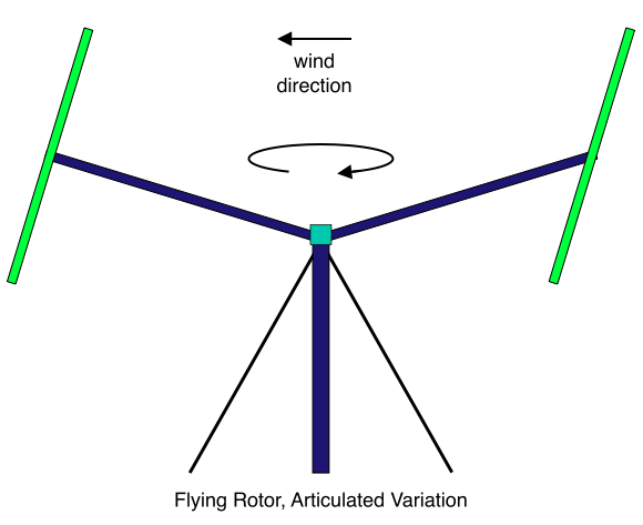 Flying Rotor, Articulated Variation