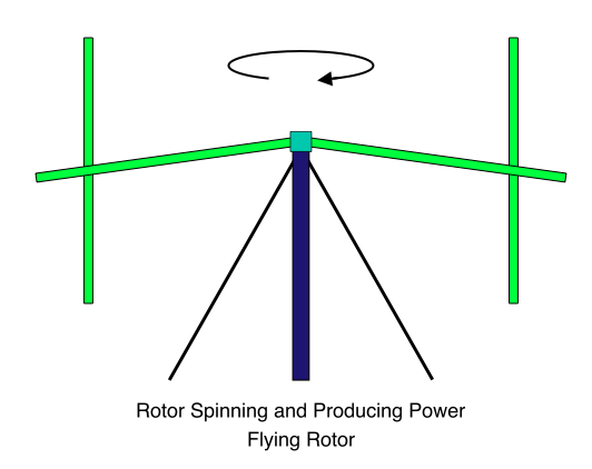 Flying Rotor, Rotor Spinning and Producing Power