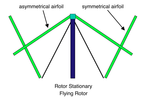 Flying Rotor, Rotor Stationary