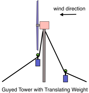 guyed-tower-with-translating-weight1