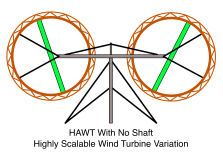 HAWT With No Shaft, Highly Scalable Wind Turbine Variation