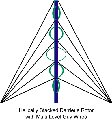 Helically Stacked Darrieus Rotor with Multi-Level Guy Wires