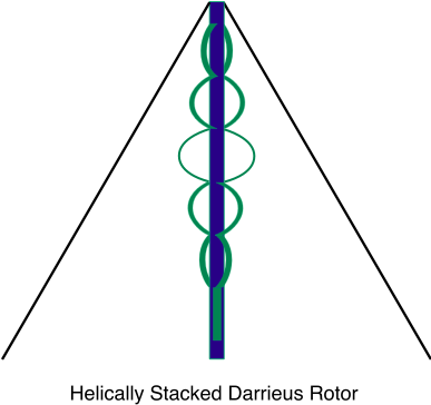 Helically Stacked Darrieus Rotor