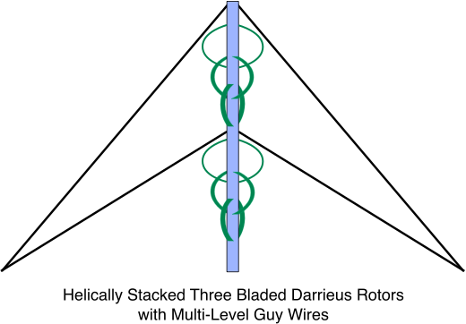 Helically Stacked Three Bladed Darrieus Rotors With Multi-Level Guy Wires