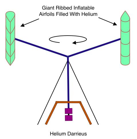 Helium H-Rotor
