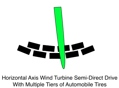 Horizontal Axis Wind Turbine Semi-Direct Drive With Multiple Tiers of Automobile Tires
