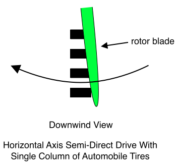 Horizontal Axis Semi-Direct Drive With Single Column of Automobile Tires