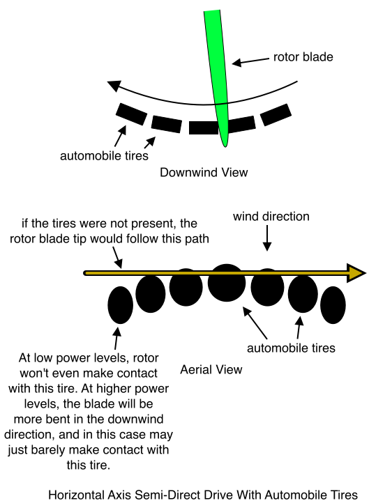 Horizontal Axis Wind Turbine Semi-Direct Drive