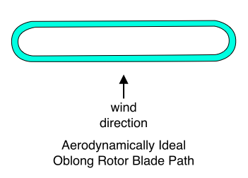 Aerodynamically Ideal Oblong Rotor Blade Path