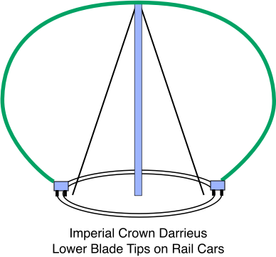 Imperial Crown Darrieus, Lower Blade Tips on Rail Cars