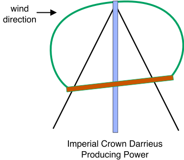 Imperial Crown Darrieus, Producing Power