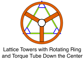 Lattice Towers, Ring, and Torque Tube
