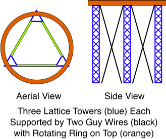Lattice Towers With Ring On Top