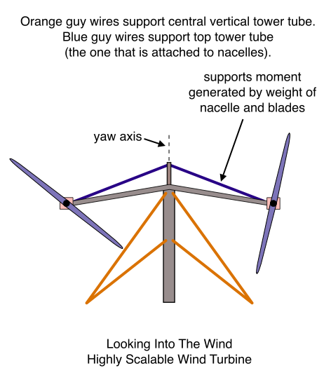 Looking Into The Wind, Highly Scalable Wind Turbine