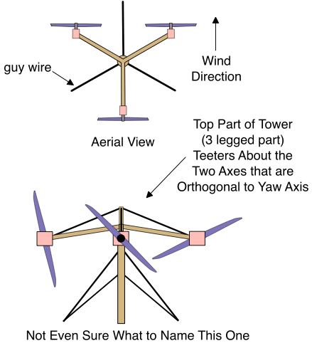 Triple rotor 2-axis teetering wind turbine.