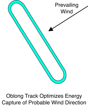 Oblong Track Increases Energy Capture for Prevailing Winds
