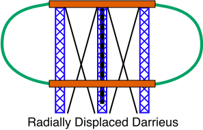 Radially Displaced Darrieus Wind Turbine
