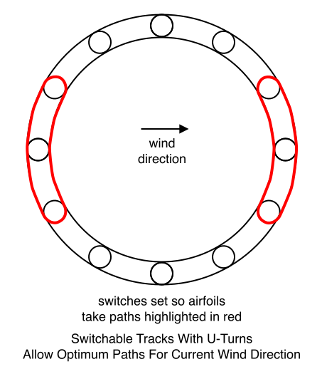 Switchable Tracks With U-Turns Allow Optimum Paths For Current Wind Direction