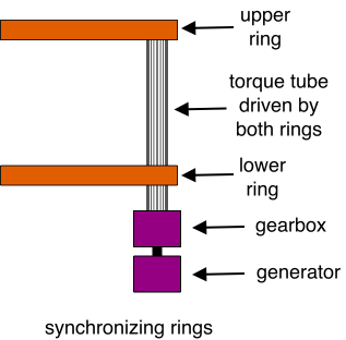 Synchronizing Rings
