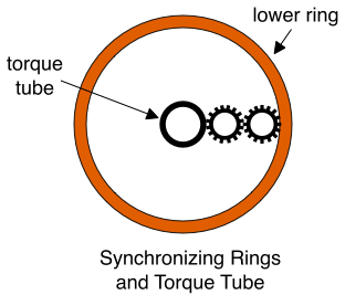 Synchronizing Rings and Torque Tube