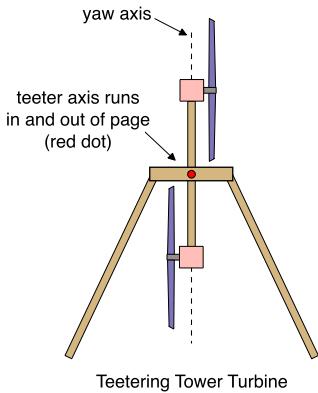 teetering-tower-turbine