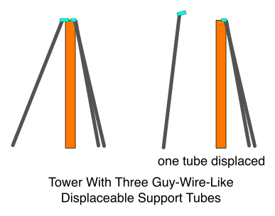 Tower With Three Guy-Wire-Like Displaceable Support Tubes