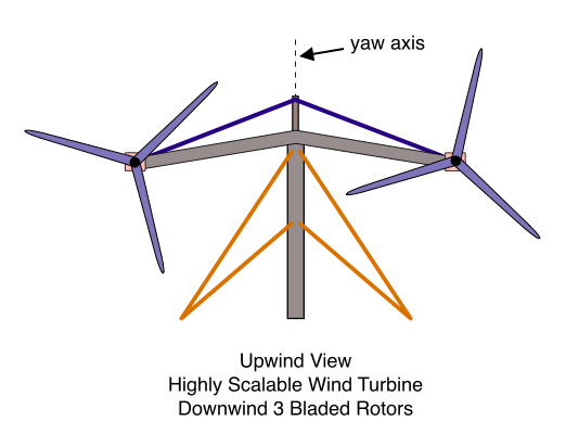 Upwind View, Highly Scalable Wind Turbine, 3 Bladed Rotors