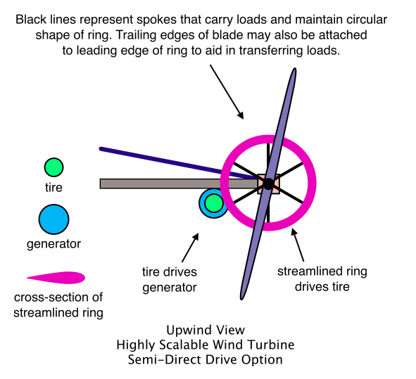 Upwind View, Highly Scalable Wind Turbine, Semi-Direct Drive Option