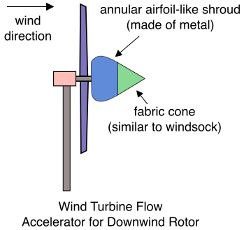 wind-turbine-flow-accelerator-for-downwind-rotor