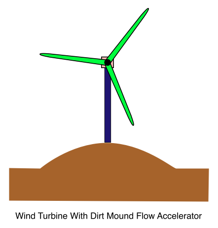 Wind Turbine With Dirt Mound Flow Accelerator