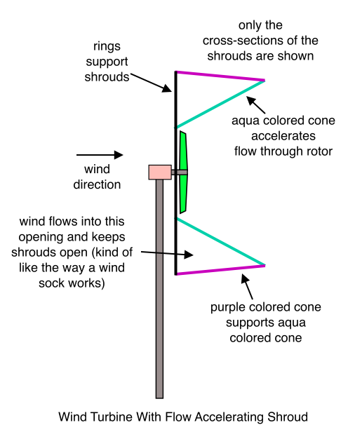 Wind Turbine With Flow Accelerating Shroud
