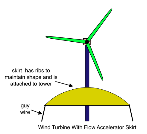 Wind Turbine With Flow Accelerator Skirt